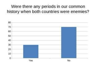 Were there any periods in our common history when both countries were enemies?