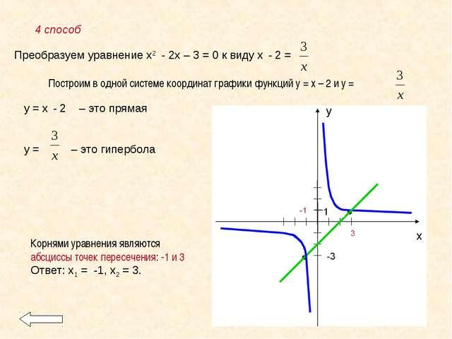 4 способ у = х - 2 – это прямая у = – это гипербола Преобразуем уравнение х2...