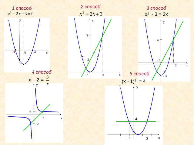 1 способ 2 способ 3 способ 4 способ 5 способ х2 - 3 = 2х х - 2 = (х - 1)2 = 4