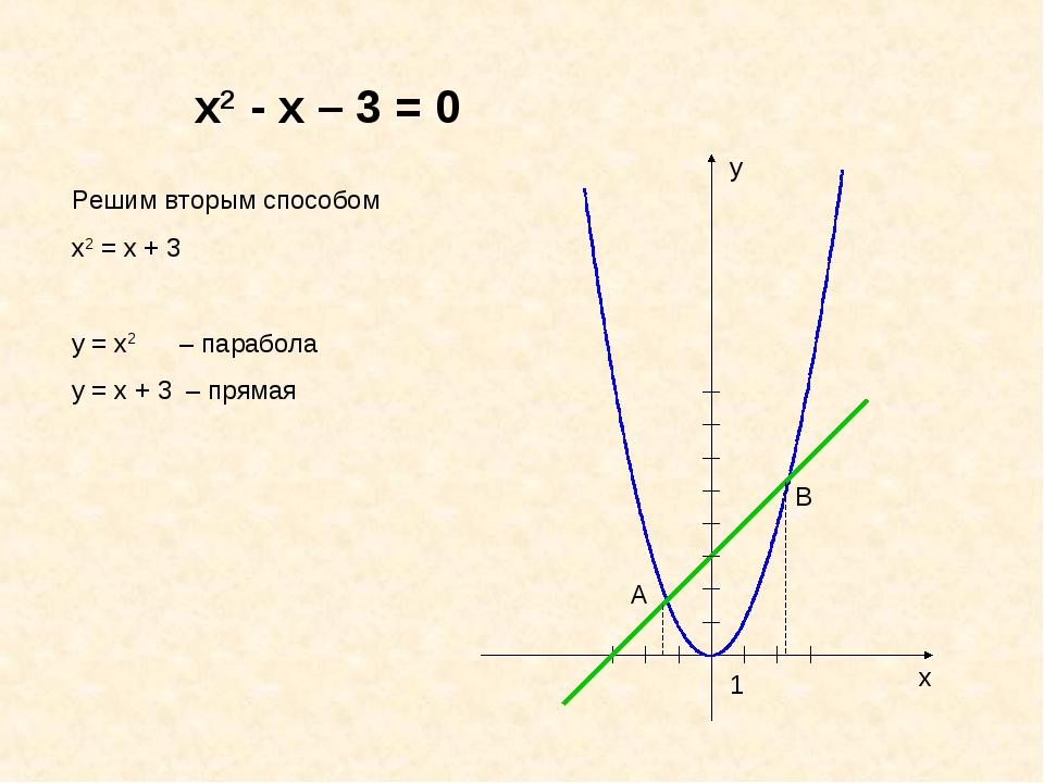 х2 - х – 3 = 0 Решим вторым способом х2 = х + 3 у = х2 – парабола у = х + 3...