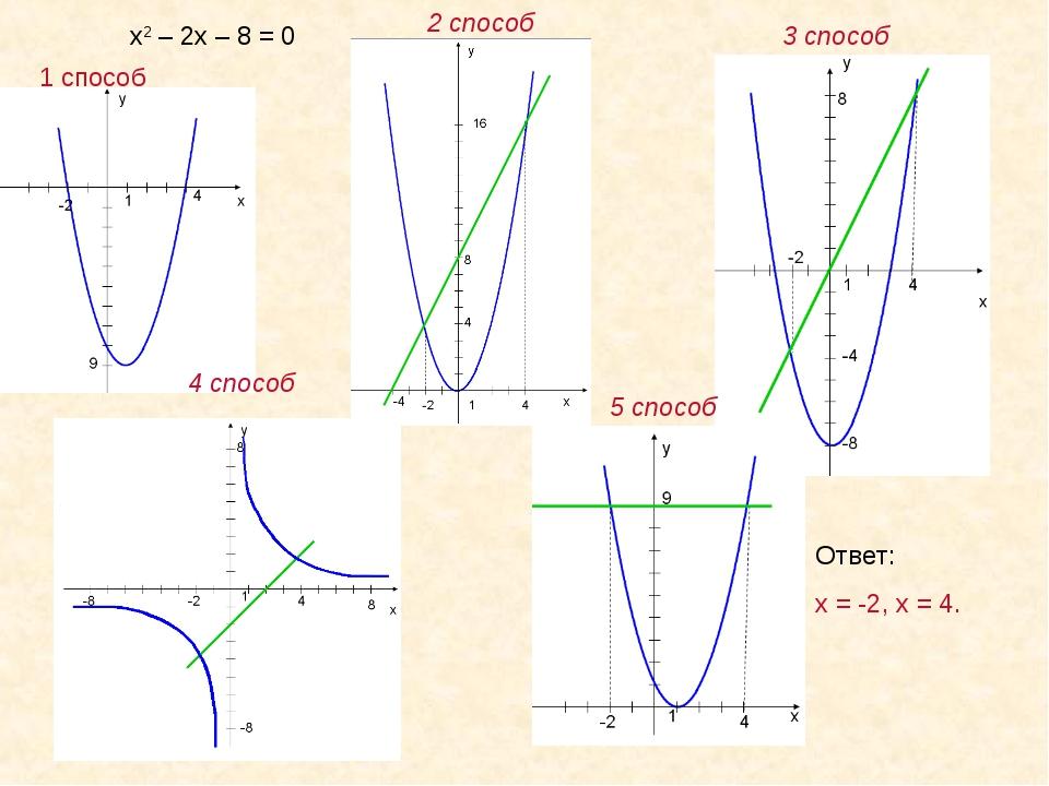 1 способ 2 способ 3 способ 4 способ 5 способ Ответ: х = -2, х = 4. х2 – 2х –...