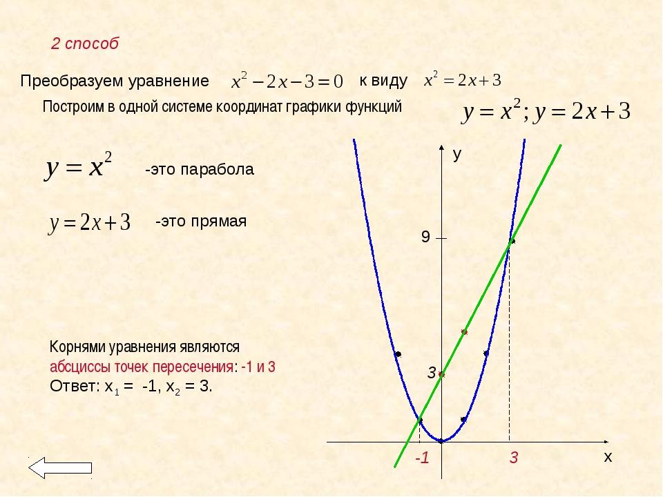 Преобразуем уравнение к виду Построим в одной системе координат графики функц...