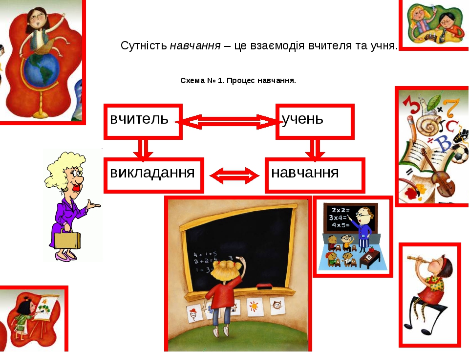 Сутність навчання – це взаємодія вчителя та учня. Схема № 1. Процес навчання.