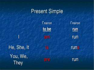 Present Simple 	Глагол to be	Глагол run I	am	run He, She, It	is	runs You, We,