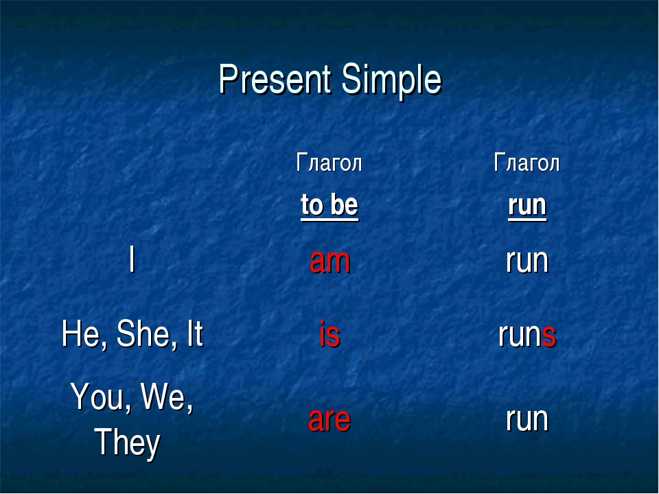 Present Simple 	Глагол to be	Глагол run I	am	run He, She, It	is	runs You, We,...