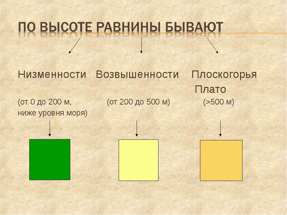 Низменности Возвышенности Плоскогорья Плато (от 0 до 200 м, (от 200 до 500 м...