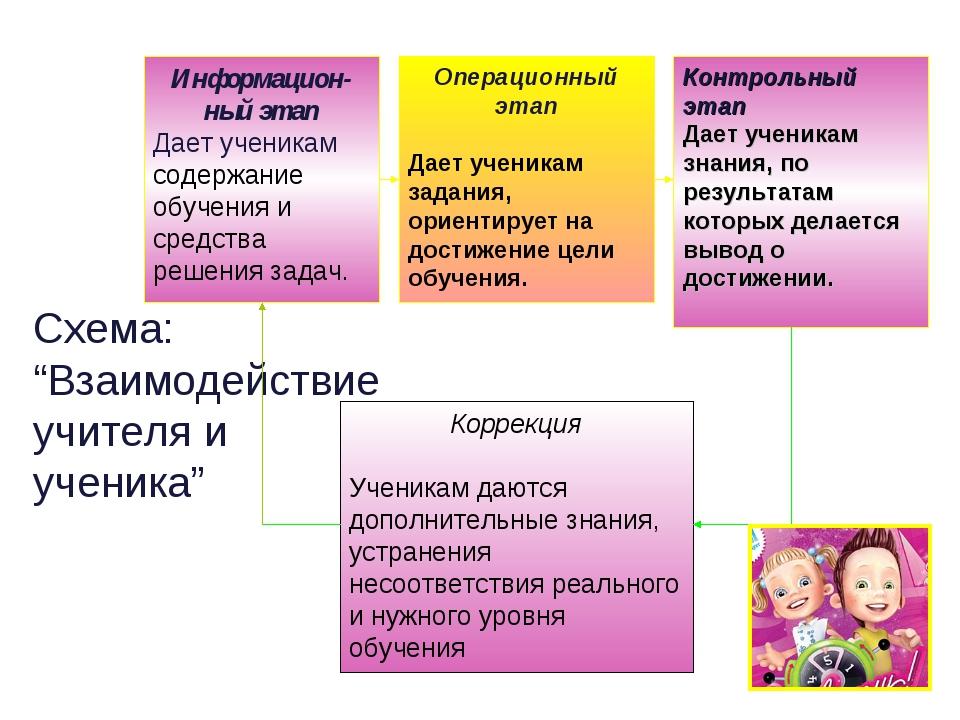"""Схема: """"Взаимодействие учителя и ученика"""""""