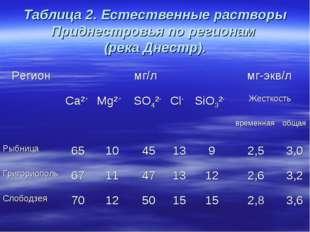 Таблица 2. Естественные растворы Приднестровья по регионам (река Днестр). Рег