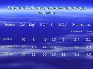 Таблица 3. Естественные растворы скважин. РегионCa²+ Mg²+ SO4²- Cl- SiO3