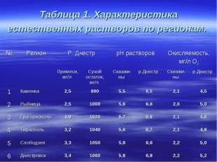 Таблица 1. Характеристика естественных растворов по регионам. №РегионР. Дне