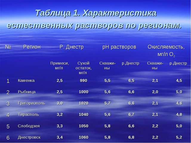 Таблица 1. Характеристика естественных растворов по регионам. №РегионР. Дне...