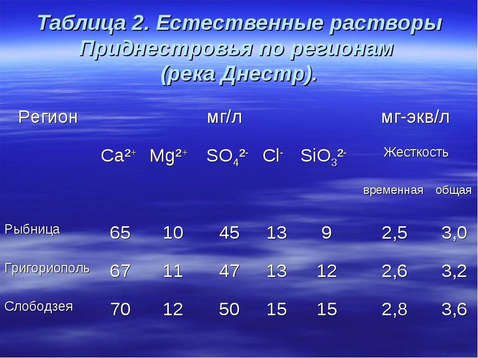 Таблица 2. Естественные растворы Приднестровья по регионам (река Днестр). Рег...