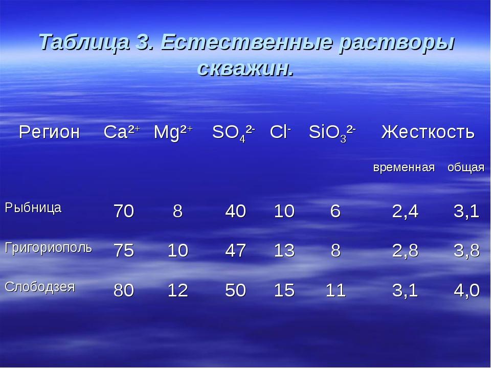 Таблица 3. Естественные растворы скважин. РегионCa²+ Mg²+ SO4²- Cl- SiO3...