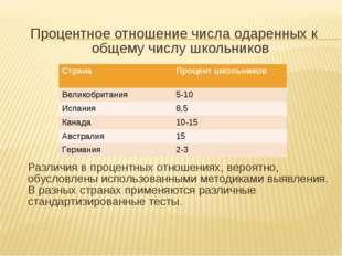 Процентное отношение числа одаренных к общему числу школьников Различия в пр