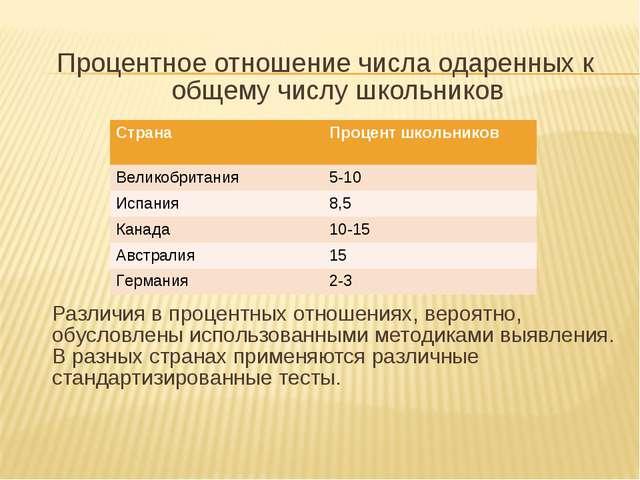 Процентное отношение числа одаренных к общему числу школьников Различия в пр...