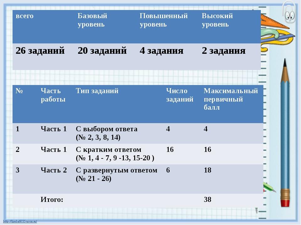 Система оценивания отдельных заданий и экзаменационной работы в целом ОГЭ