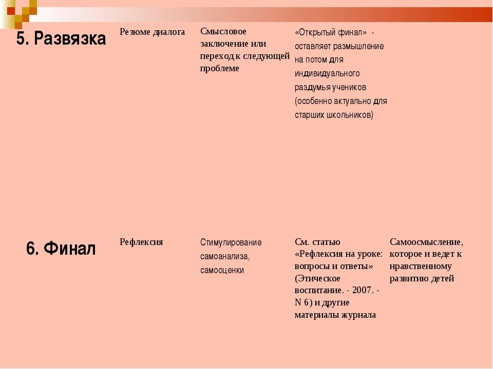 5. Развязка  Резюме диалога Смысловое заключение или переход к следующей п...