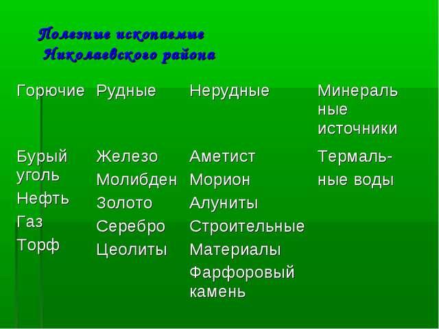 Полезные ископаемые Николаевского района ГорючиеРудныеНерудныеМинеральные...