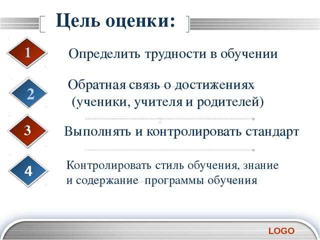 Цель оценки: Определить трудности в обучении 1 Обратная связь о достижениях...