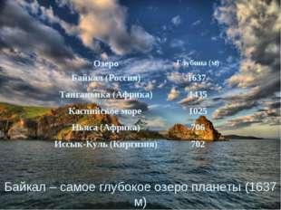 Байкал – самое глубокое озеро планеты (1637 м) ОзероГлубина (м) Байкал (Росс