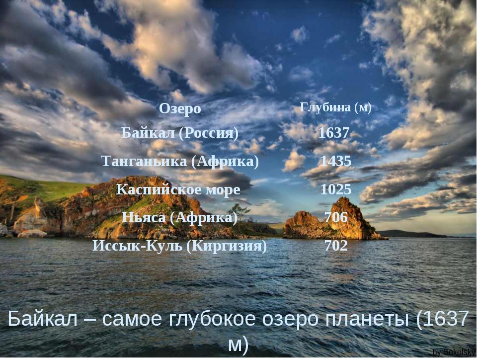 Байкал – самое глубокое озеро планеты (1637 м) ОзероГлубина (м) Байкал (Росс...