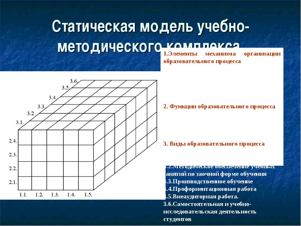 Статическая модель учебно-методического комплекса 1.Элементы механизма органи...