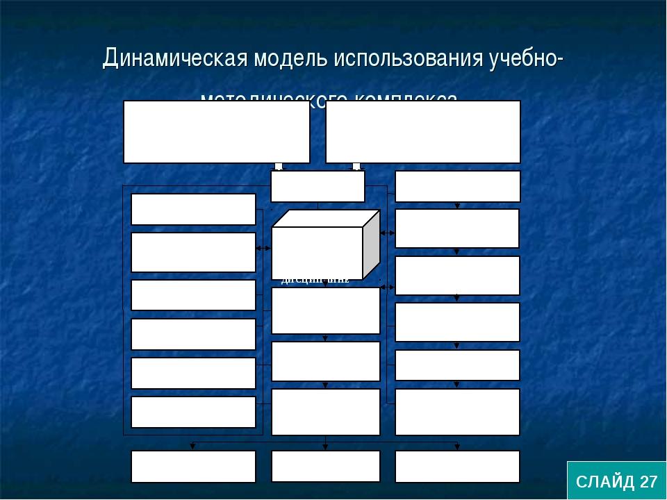 Динамическая модель использования учебно-методического комплекса СЛАЙД 27