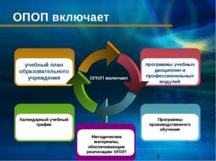 ОПОП включает ОПОП включает Календарный учебный график учебный план образоват