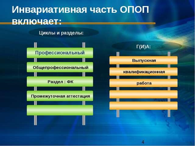 Инвариативная часть ОПОП включает: Циклы и разделы: Профессиональный Г(И)А:
