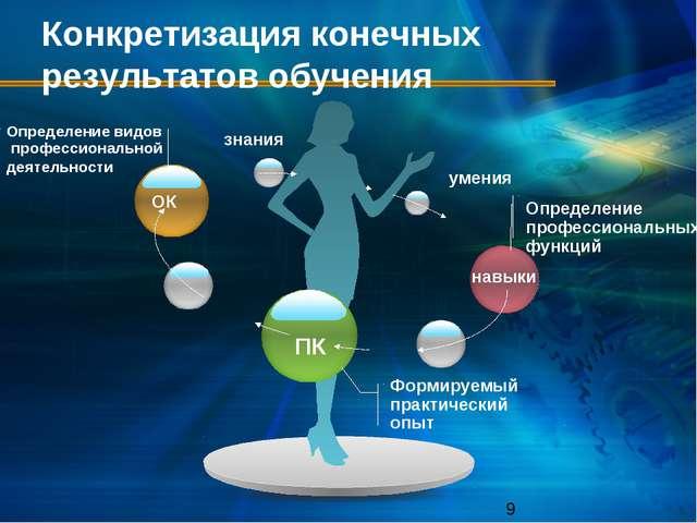Конкретизация конечных результатов обучения ОК ПК навыки Определение професси...