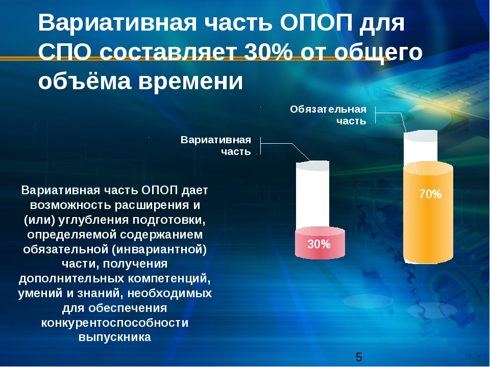Вариативная часть ОПОП для СПО составляет 30% от общего объёма времени Вариат...
