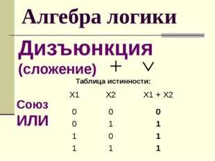 Алгебра логики Дизъюнкция (сложение) Таблица истинности: Союз ИЛИ Х1 Х2 X1+X