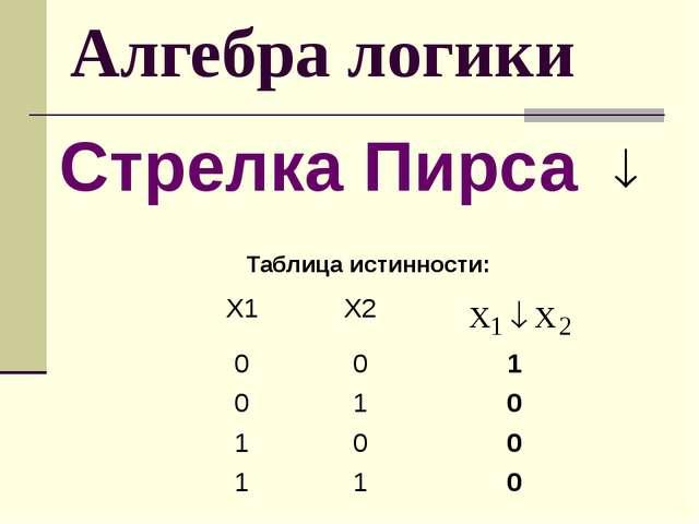 Алгебра логики Стрелка Пирса Таблица истинности: Х1 Х2 0 0 1 0 1 0 1 0 0 1 1 0