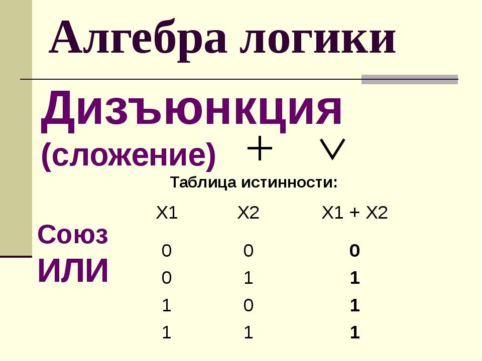 Алгебра логики Дизъюнкция (сложение) Таблица истинности: Союз ИЛИ Х1 Х2 X1+X...