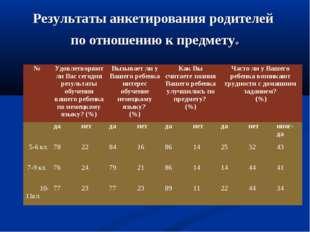 Результаты анкетирования родителей по отношению к предмету. №Удовлетворяют л