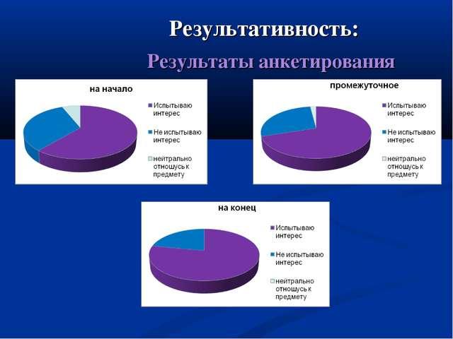 Результативность: Результаты анкетирования