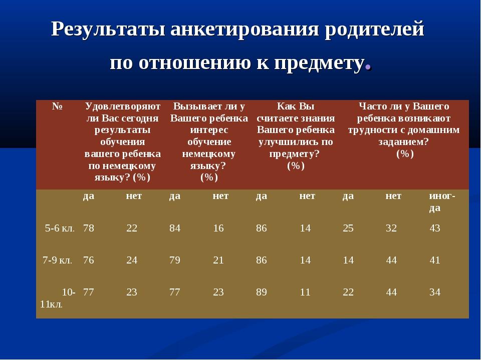 Результаты анкетирования родителей по отношению к предмету. №Удовлетворяют л...