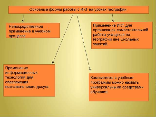 Основные формы работы с ИКТ на уроках географии: Непосредственное применение...