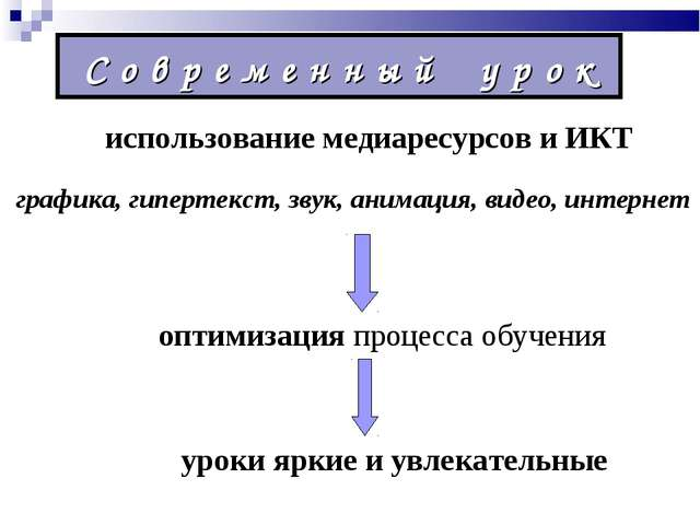 С о в р е м е н н ы й у р о к использование медиаресурсов и ИКТ оптимизация п...