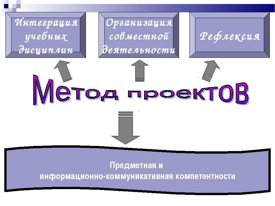 Интеграция учебных дисциплин Организация совместной деятельности Рефлексия Пр...