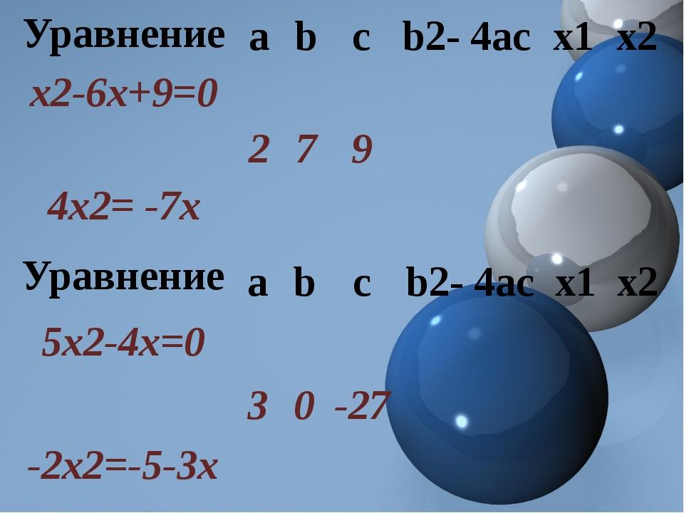 Уравнение a b c b2-4ас х1 х2 х2-6х+9=0 2 7 9 4х2= -7х Уравнение a b c b2-4ас...