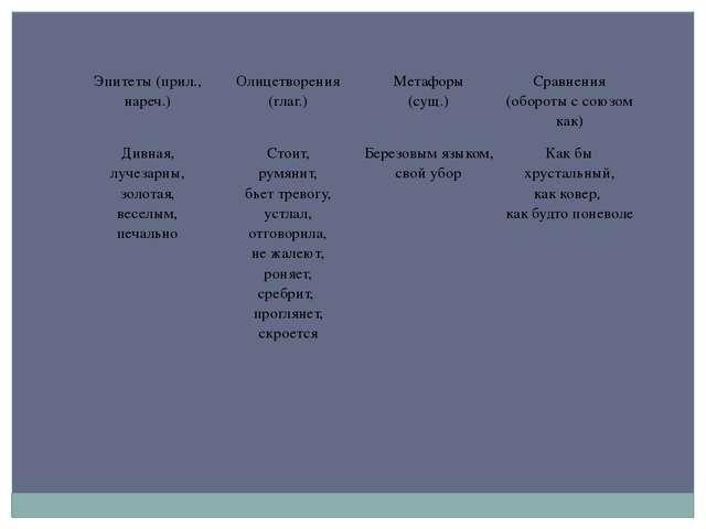 Эпитеты (прил., нареч.) Олицетворения (глаг.) Метафоры (сущ.) Сравнения (обор...