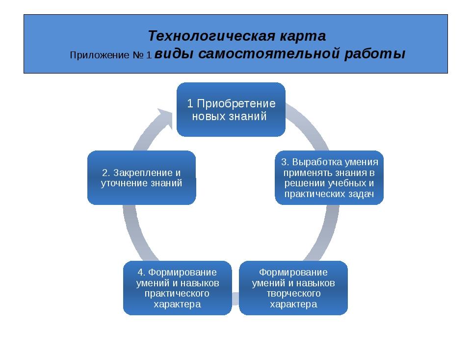 Технологическая карта Приложение № 1 виды самостоятельной работы