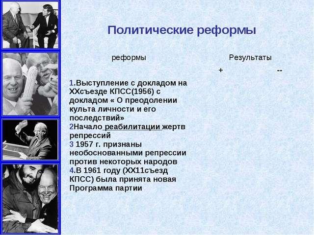 Политические реформы реформыРезультаты +-- 1.Выступление с докладом на ХХ...