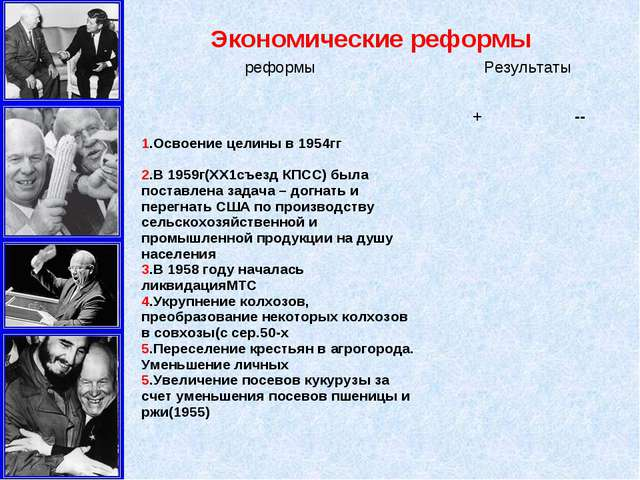 Экономические реформы реформыРезультаты +-- 1.Освоение целины в 1954гг ...