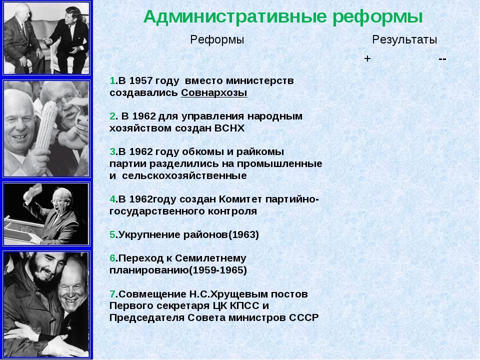 Административные реформы РеформыРезультаты +-- 1.В 1957 году вместо минис...