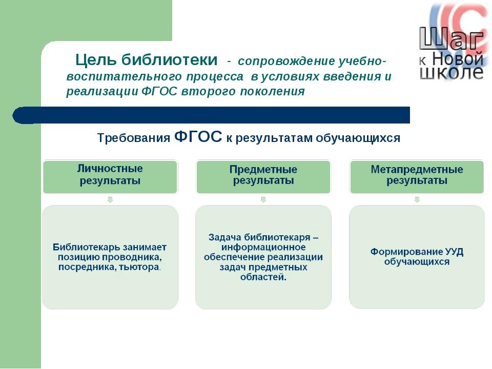 Требования ФГОС к результатам обучающихся Цель библиотеки - сопровождение уч...