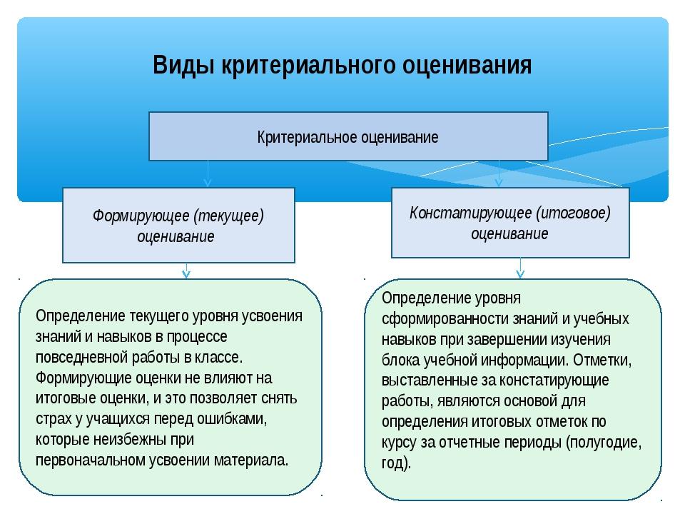 Виды критериального оценивания Критериальное оценивание Формирующее (текущее)...