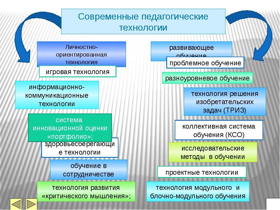 Инновационные педагогические технологии схема
