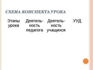 СХЕМА КОНСПЕКТА УРОКА Этапы урокаДеятель-ность педагогаДеятель-ность учащих